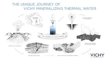 Unique Journey of Mineralizing Water