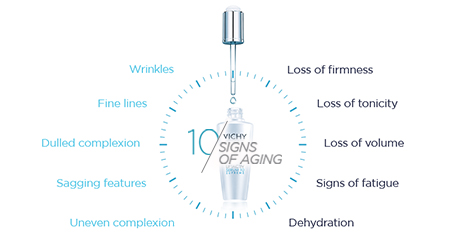Ten Signs of Aging - Vichy Laboratories