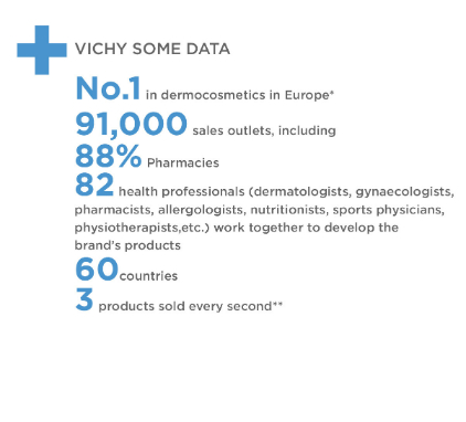 Vichy Data